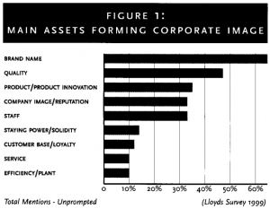 Figure 1: Main assets forming corporate image