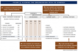 Figure 3: Aligning the organization with its strategy