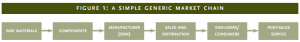 Figure 1: A simple generic market chain