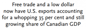 Free trade and a low dollar now have U.S. exports accounting for a whopping 35 per cent and still growing share of Canadian GDP