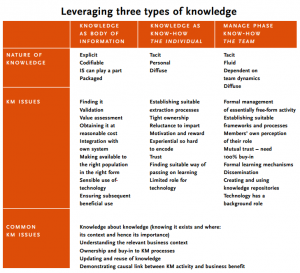 Leveraging three types of knowledge