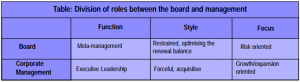 Table: Division of roles between the board and management