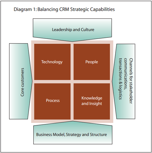 crm capability BEST PRACTICES: CUSTOMER RELATIONSHIP MANAGEMENT •