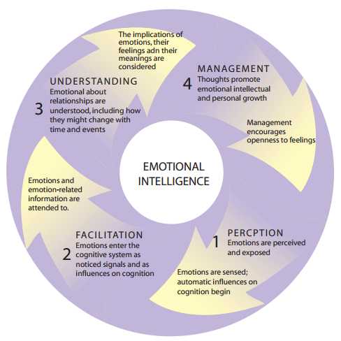 THE EFFECTIVE LEADER: UNDERSTANDING AND APPLYING EMOTIONAL