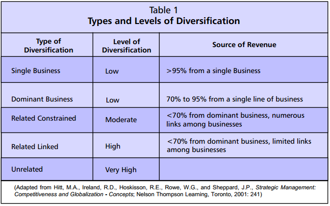 Create an argument for diversification of your business that will be presented to the board of direc
