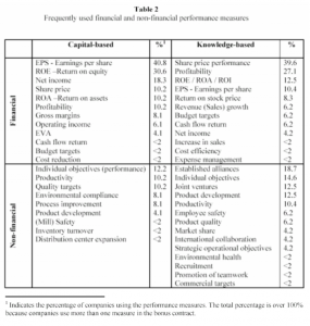 Table 2: Frequently used financial and non-financial performance measures