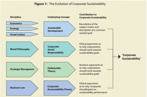 Figure 1: The evolution of corporate sustainability