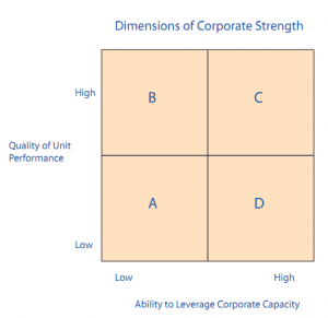 Dimensions of corporate strength model