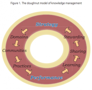 Figure 1: The doughnut model of knowledge management