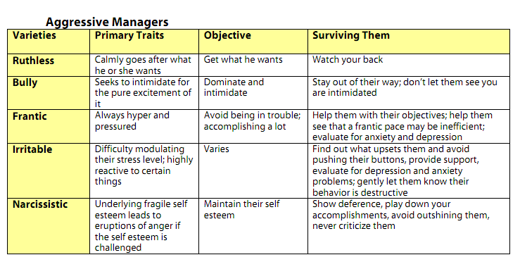 THE TYRANNY OF TOXIC MANAGERS: AN EMOTIONAL INTELLIGENCE APPROACH TO