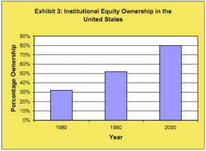 Exhibit 3: Institutional equity ownership in the United States