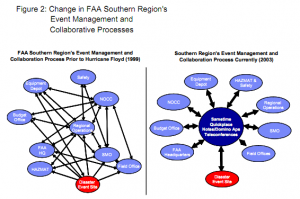 Figure 2: Change in FAA Southern region's event management and collaborative processes