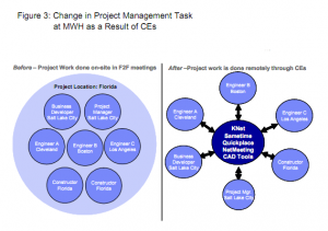 Figure 3: Change in project management task at MWH as a result of CEs