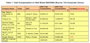 Table 1: Total compensation on Wall Street 2003/2002