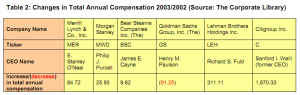 Table 2: Changes in total annual compensation 2003/2002