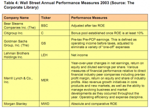 Table 4: Wall Street annual performance measures 2003