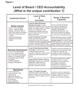 Figure 1: Level of board/CEO accountability