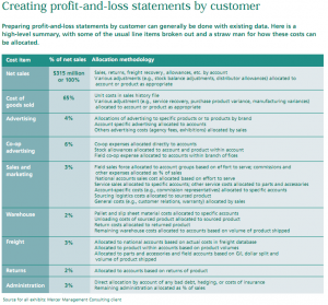 Table of creating profit-and-loss statements by customer