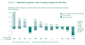 Exhibit 1: Peerless's surprise: who is losing money for the firm