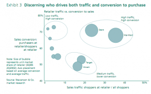 Exhibit 3: Discerning who drives both traffic and conversion to purchase