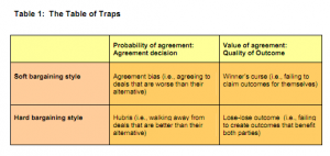 Table 1: The table of traps