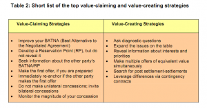 Table 2: Short list of the top value-claiming and value-creating strategies