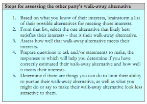 Steps for assessing the other party's walk-away alternative