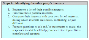 Steps for identifying the other party's interests