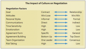 The impact of culture on negotiation