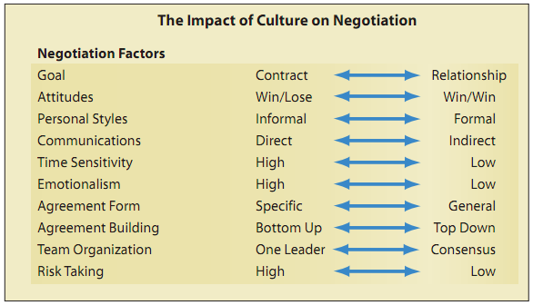 Negotiating The Top Ten Ways That Culture Can Affect Your Negotiation