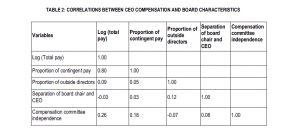 Table 2: Correlations between CEO compensation and board characteristics