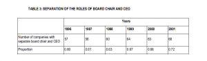 Table 3: Seperation of the roles of board chair and CEO