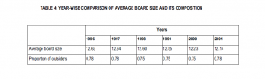 Table 4: Year-wise comparison of average board size and its composition