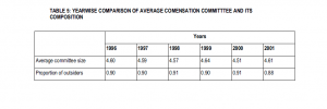 Table 5: Yearwise comparison of average comensation committee and its composition