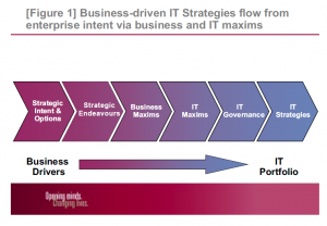 Figure 1: Business-driven IT stategies flow from enterprise intent via business and IT maxims