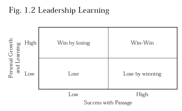 personal leadership pplan essay Want to improve your leadership skills we break down how to develop a personal leadership development plan & list the skills that'll set you apart.