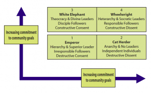 Model of increasing commitment to community goals