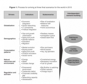 Figure 1: Process for arriving at three final scenarios for the world in 2015