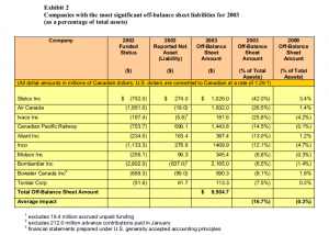 Exhibit 2: Companies with the most significant off-balance sheet liabilities for 2003