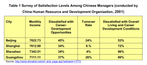 Table 1: Survey of satisfaction levels among Chinese managers