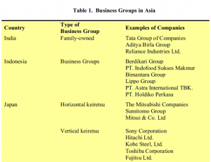 Table 1: Business groups in Asia