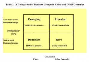 Table 2: A comparison of business groups in China and other countries