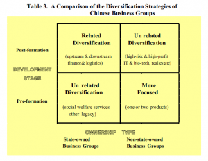 Table 3: A comparison of the diversification strategies of Chinese business groups