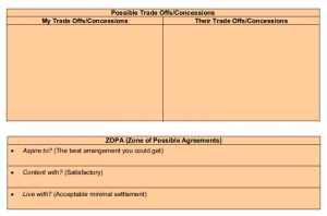 Table of trade offs and ZOPA