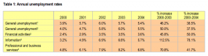 Table 1: Annual unemployment rates