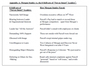 """Appendix A: Morgan Stanley versus the 8 skill-sets of """"not-so-smart"""" leaders"""