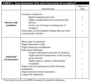 Table 1: Some determinants of the value of job security for an employee