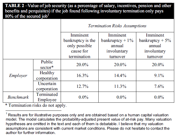 Redefining Total Compensation To Include The Value Of Job Security