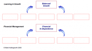 Learning and growth model