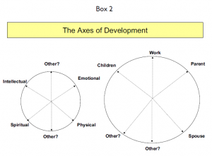 The axes of development